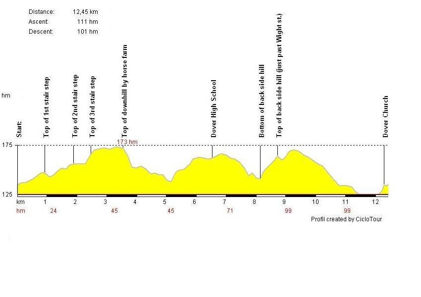 [elevation profile of time trial route]